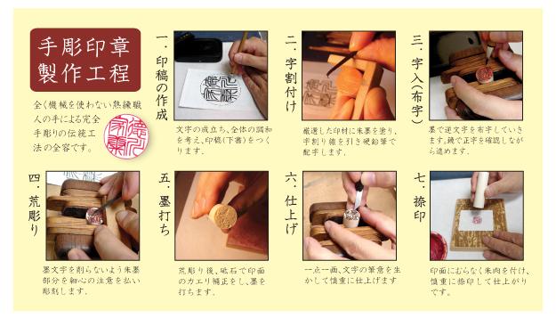 手彫り工程